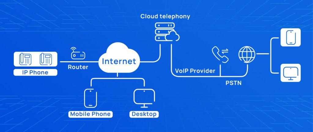 service de terminaison VoIP
